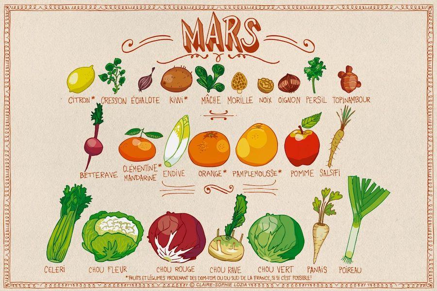 calendrier fruits légumes mars
